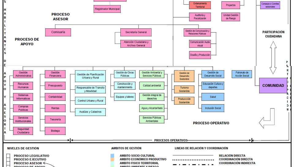 organigrama_estructural